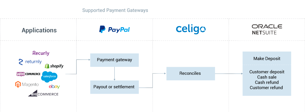 Payouts-to-Reconciliation Business Process Application
