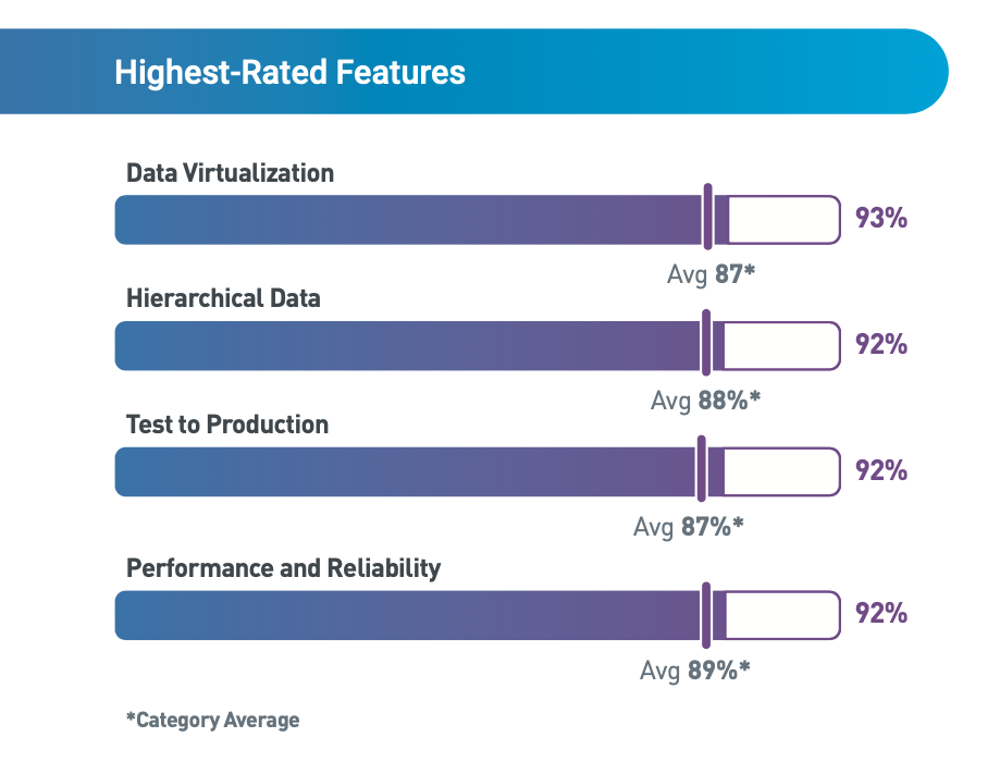 mid-market iPaaS highest-rated features