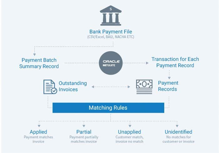 Matching RulesAutomating Application of Customer Payments