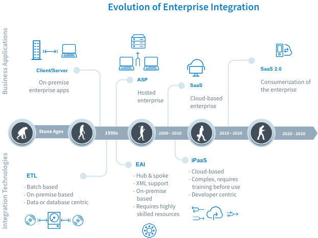 Infographic timeline showing the evolution of enterprise integration, iPaaS, until today