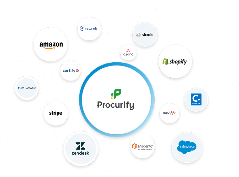 procurify integrations