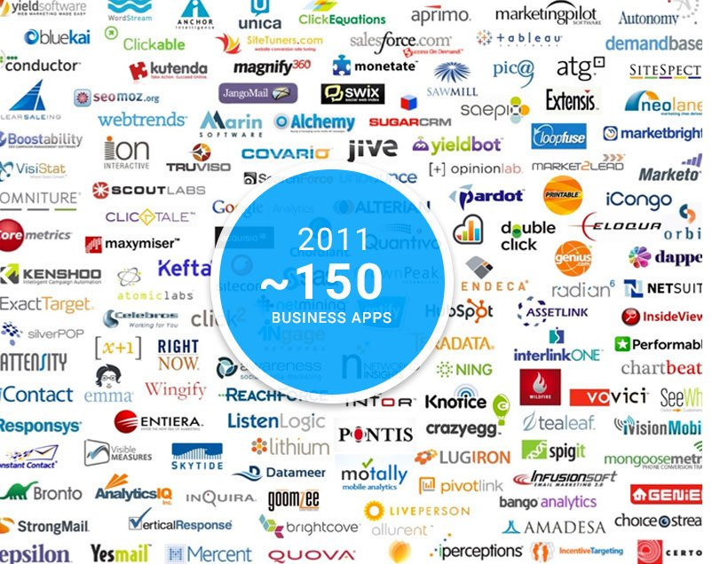 Infographic showing only 150 business apps in 2011