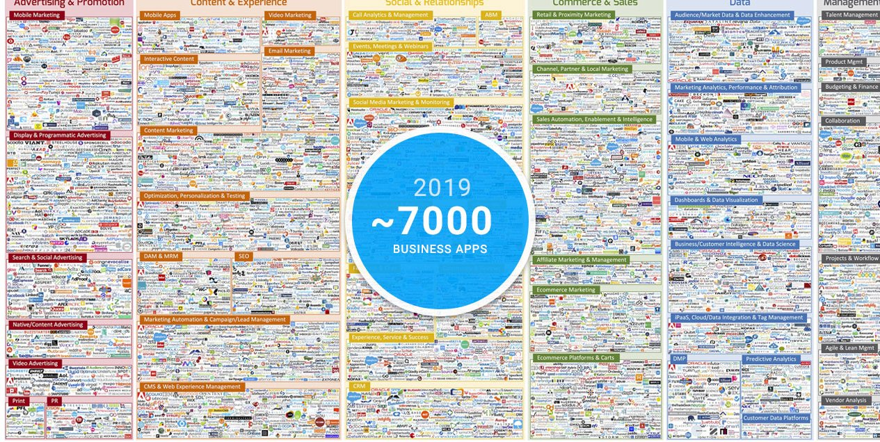Infographic showing 7000 business apps today