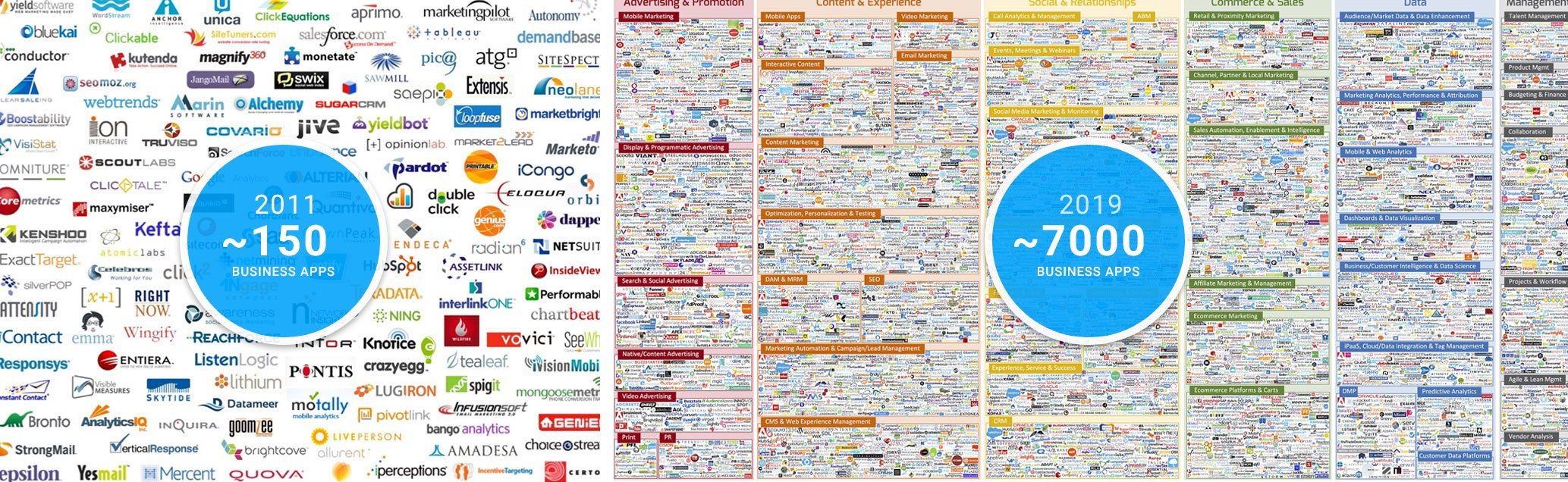 Infographic showing only 150 business apps in 2011 versus 7000 apps today