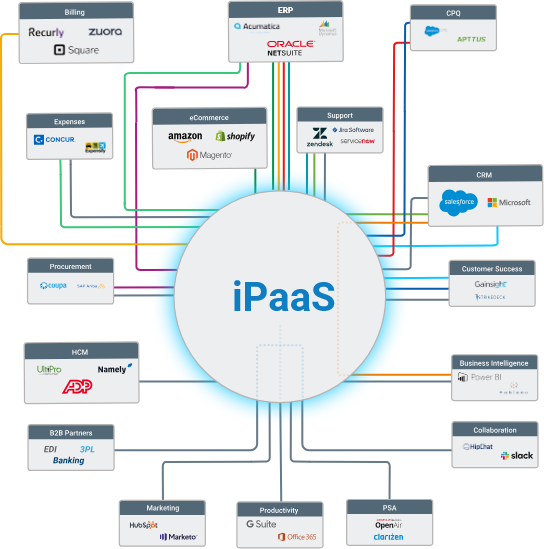 Infographic showing iPaaS, integration Platform as a Service, cleanly connecting business apps